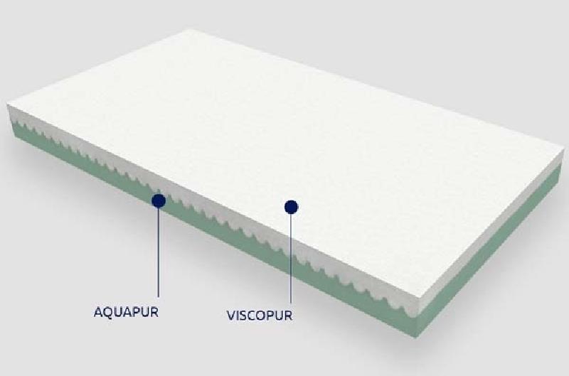 Βρεφικό Στρώμα Greco Strom Θέτις Viscopur Aquapur Stretch Antibacterial ΕΩΣ 75-80x140-160cm